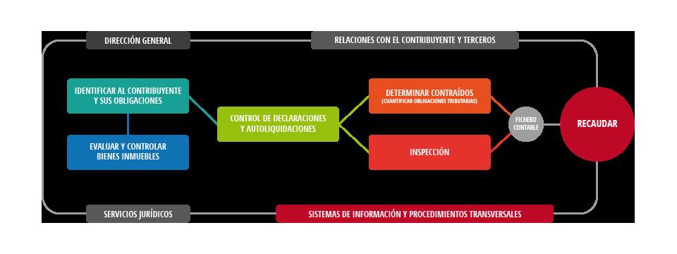 Grafico Diagrama De Procesos Funcionales